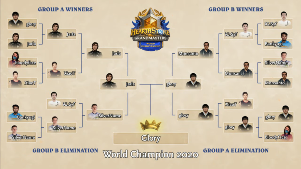 bracket world championship grandmasters
